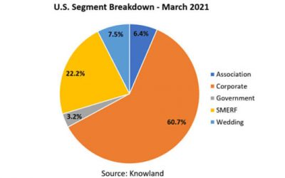 US Meetings and Events Continue to Rise